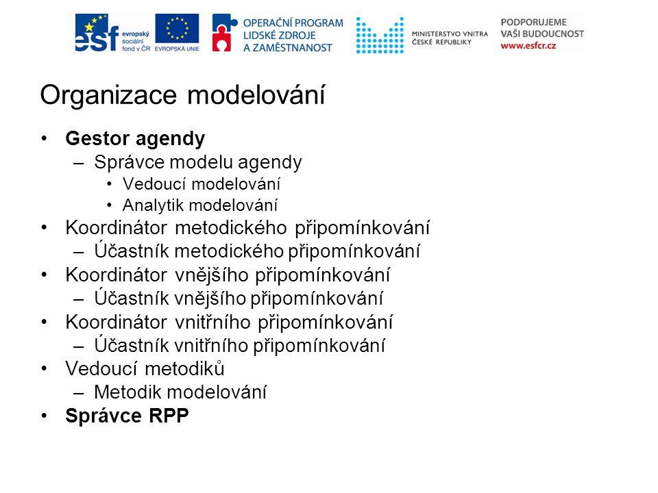 Organizace modelování Gestor agendy –Správce modelu agendy Vedoucí modelování Analytik modelování Koordinátor metodického připomínkování –Účastník metodického připomínkování Koordinátor vnějšího připomínkování –Účastník vnějšího připomínkování Koordinátor vnitřního připomínkování –Účastník vnitřního připomínkování Vedoucí metodiků –Metodik modelování Správce RPP
