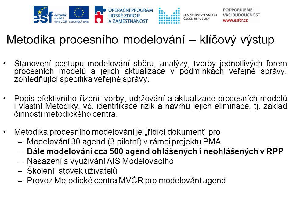 Stanovení postupu modelování sběru, analýzy, tvorby jednotlivých forem procesních modelů a jejich aktualizace v podmínkách veřejné správy, zohledňující specifika veřejné správy.