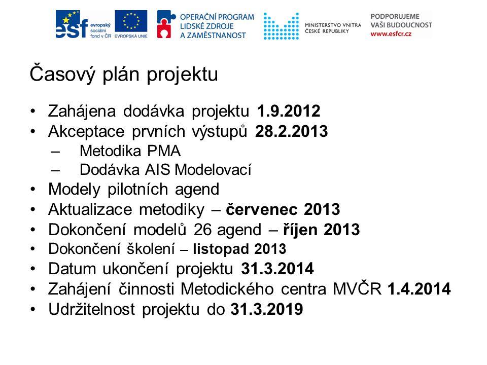 Zahájena dodávka projektu 1.9.2012 Akceptace prvních výstupů 28.2.2013 –Metodika PMA –Dodávka AIS Modelovací Modely pilotních agend Aktualizace metodi
