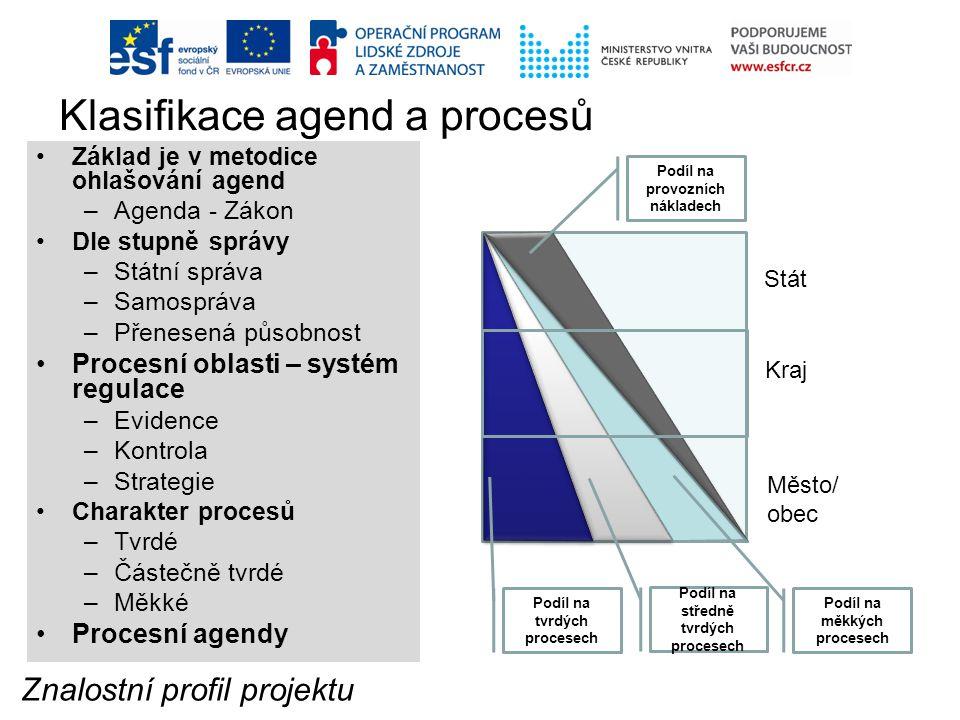 Klasifikace agend a procesů Základ je v metodice ohlašování agend –Agenda - Zákon Dle stupně správy –Státní správa –Samospráva –Přenesená působnost Pr