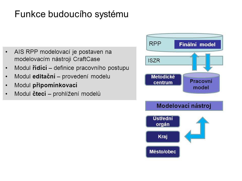 ISZR RPP Funkce budoucího systému Ústřední orgán Kraj Město/obec Metodické centrum Pracovní model Modelovací nástroj Finální model AIS RPP modelovací je postaven na modelovacím nástroji CraftCase Modul řídící – definice pracovního postupu Modul editační – provedení modelu Modul připomínkovací Modul čtecí – prohlížení modelů