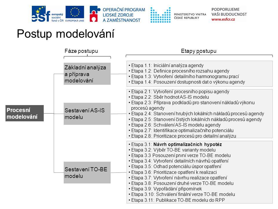 Procesní modelování Základní analýza a příprava modelování Sestavení AS-IS modelu Sestavení TO-BE modelu Etapa 1.1: Iniciální analýza agendy Etapa 1.2