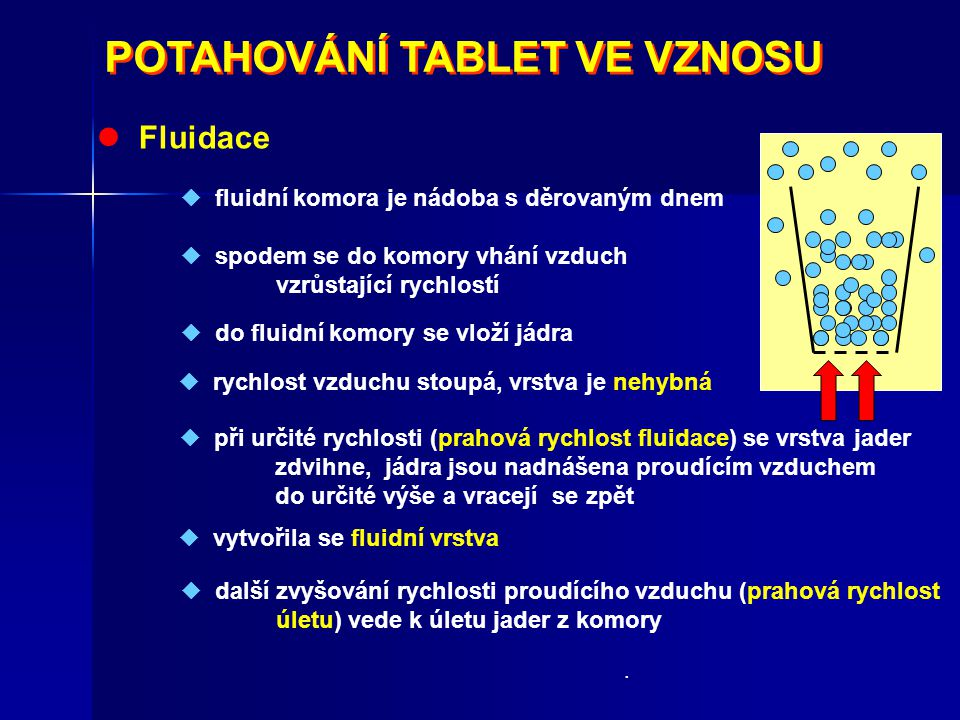 POTAHOVÁNÍ TABLET VE VZNOSU POTAHOVÁNÍ TABLET VE VZNOSU Fluidace  do fluidní komory se vloží jádra  spodem se do komory vhání vzduch vzrůstající ryc