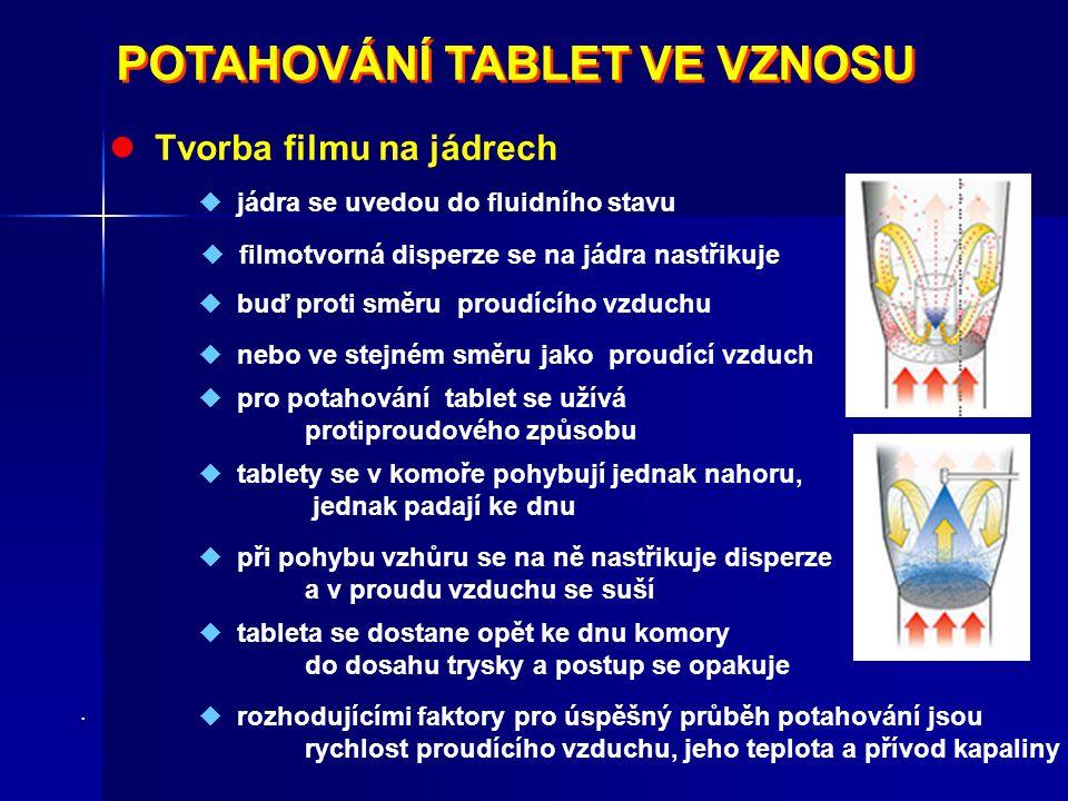 POTAHOVÁNÍ TABLET VE VZNOSU POTAHOVÁNÍ TABLET VE VZNOSU Tvorba filmu na jádrech  jádra se uvedou do fluidního stavu  filmotvorná disperze se na jádr