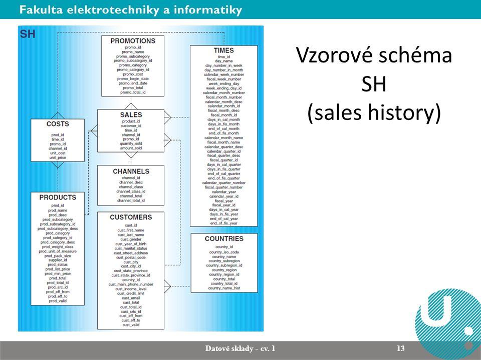 Vzorové schéma SH (sales history) Datové sklady - cv. 1 13