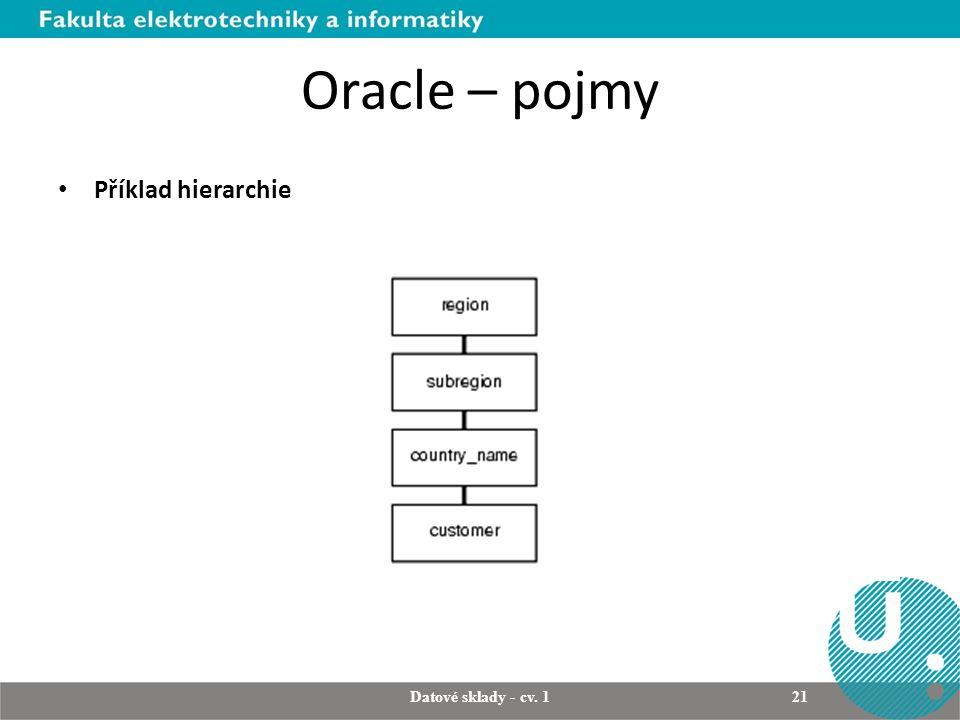 Oracle – pojmy Příklad hierarchie Datové sklady - cv. 1 21