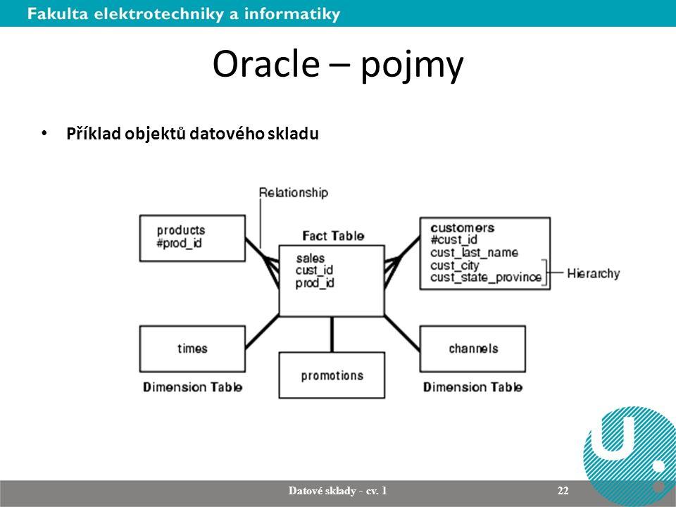Oracle – pojmy Příklad objektů datového skladu Datové sklady - cv. 1 22