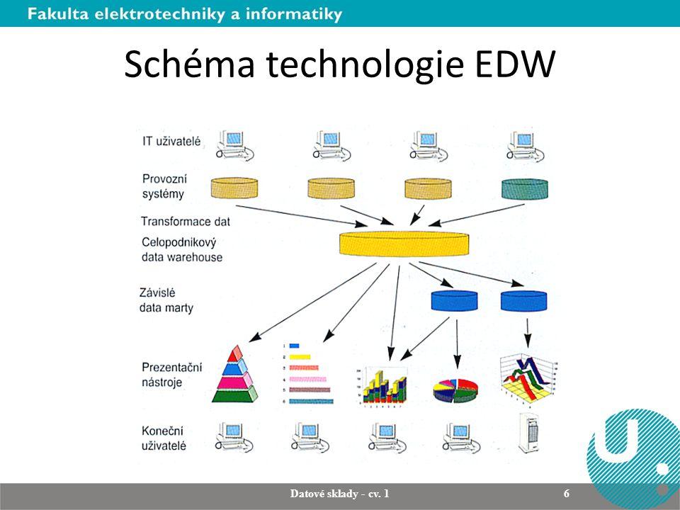 Schéma technologie EDW Datové sklady - cv. 1 6