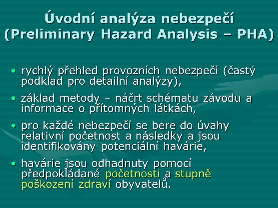 Úvodní analýza nebezpečí (Preliminary Hazard Analysis – PHA) rychlý přehled provozních nebezpečí (častý podklad pro detailní analýzy),rychlý přehled p