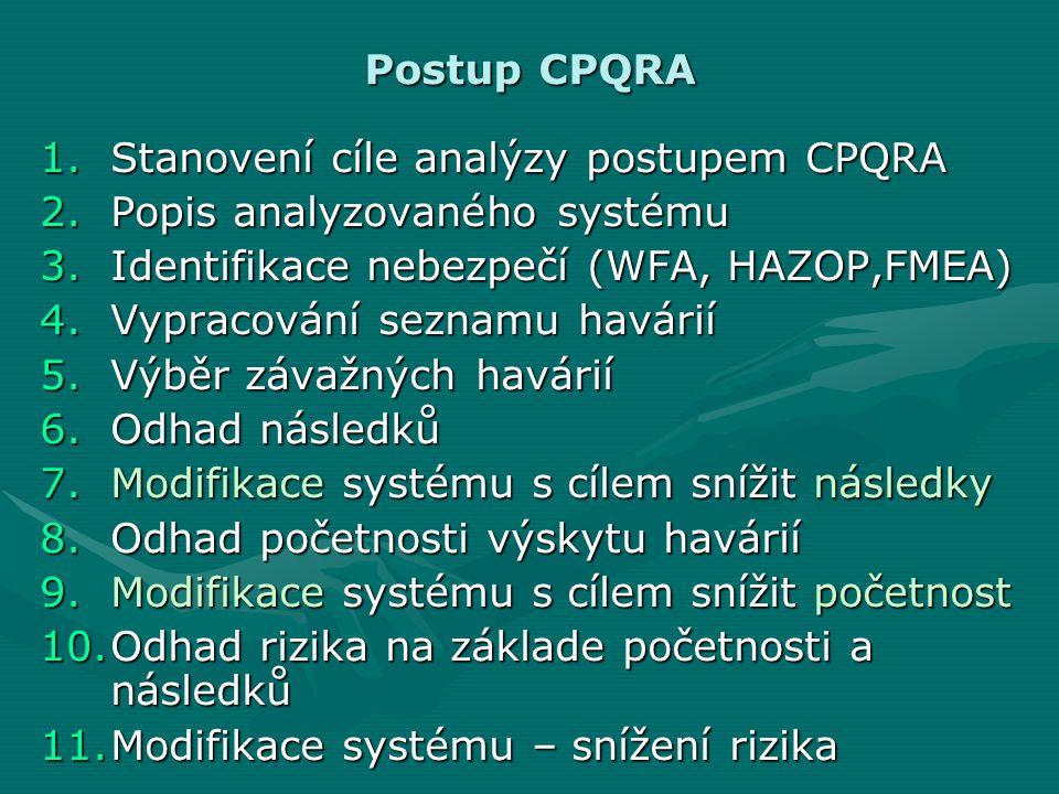 Postup CPQRA 1.Stanovení cíle analýzy postupem CPQRA 2.Popis analyzovaného systému 3.Identifikace nebezpečí (WFA, HAZOP,FMEA) 4.Vypracování seznamu ha