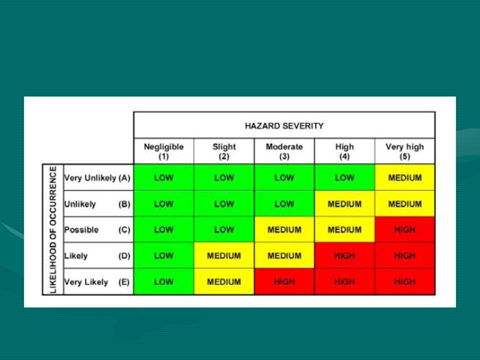 Techniky identifikace zdrojů rizika Identifikace zdrojů probíhá pro:Identifikace zdrojů probíhá pro: –normální stavy, –mimořádné stavy (odstávka, testování, poruchy, havárie, likvidace havárií).