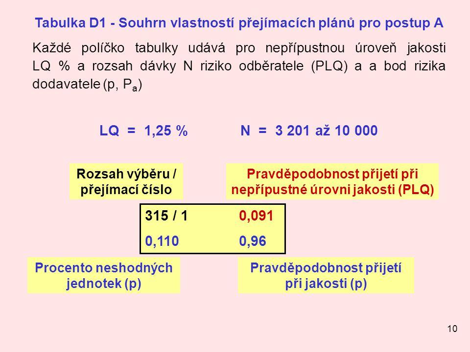 10 315 / 10,091 0,1100,96 Rozsah výběru / přejímací číslo Pravděpodobnost přijetí při nepřípustné úrovni jakosti (PLQ) Procento neshodných jednotek (p