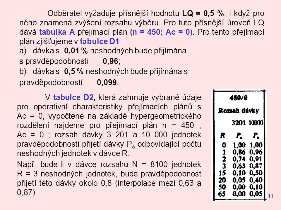 11 Odběratel vyžaduje přísnější hodnotu LQ = 0,5 %, i když pro něho znamená zvýšení rozsahu výběru. Pro tuto přísnější úroveň LQ dává tabulka A přejím