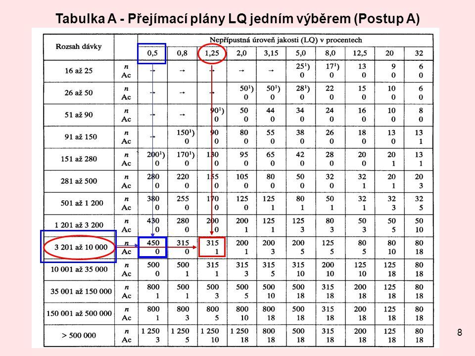 8 Tabulka A - Přejímací plány LQ jedním výběrem (Postup A)