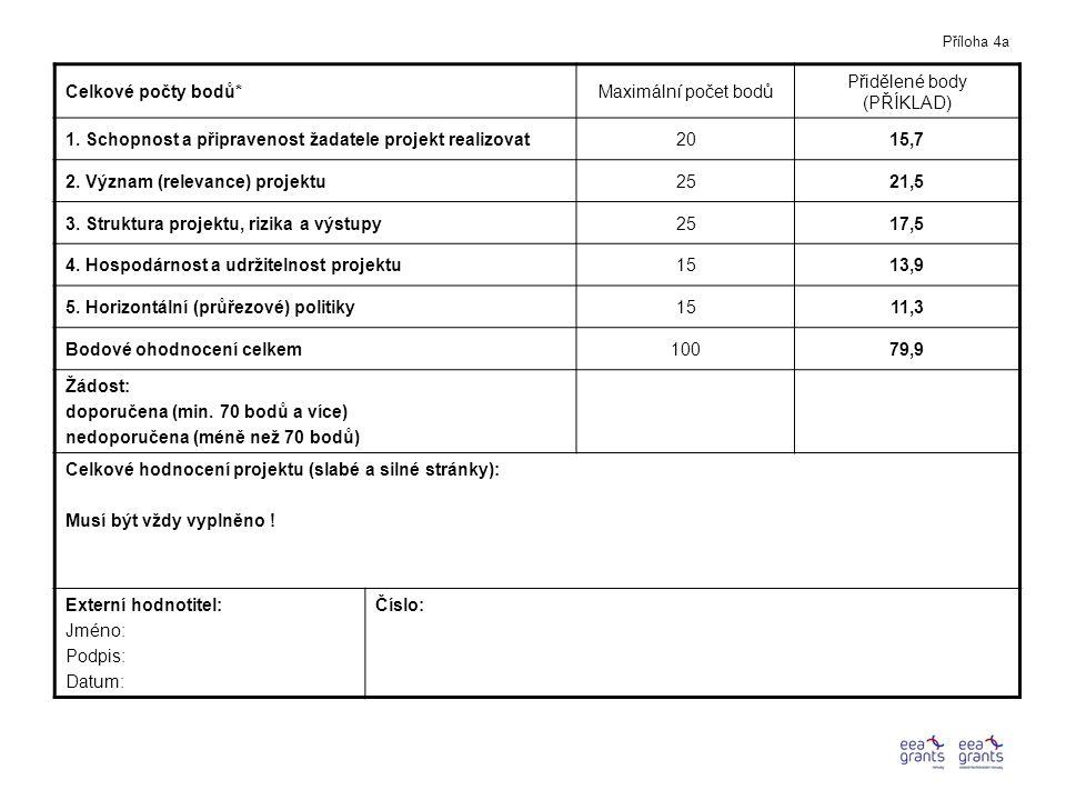 Celkové počty bodů*Maximální počet bodů Přidělené body (PŘÍKLAD) 1.