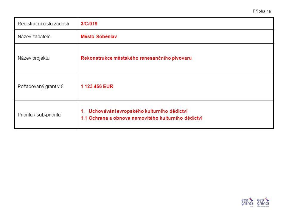 Registrační číslo žádosti3/C/019 Název žadateleMěsto Soběslav Název projektuRekonstrukce městského renesančního pivovaru Požadovaný grant v €1 123 456 EUR Priorita / sub-priorita 1.
