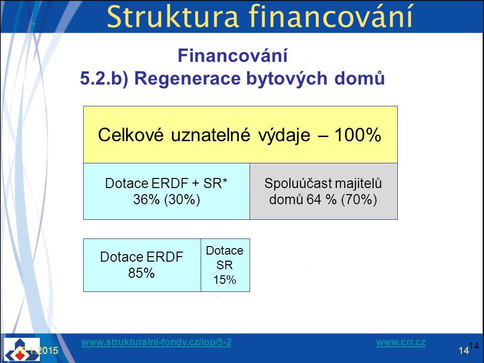 www.strukturalni-fondy.cz/iop/5-2www.strukturalni-fondy.cz/iop/5-2 www.crr.czwww.crr.cz 14 15.1.201514 Struktura financování Celkové uznatelné výdaje – 100% Dotace ERDF + SR* 36% (30%) Spoluúčast majitelů domů 64 % (70%) Financování 5.2.b) Regenerace bytových domů Dotace ERDF 85% Dotace SR 15%