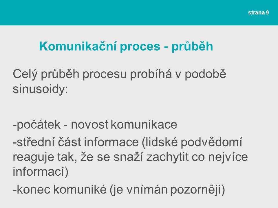 Komunikační proces - sinusoida strana 10