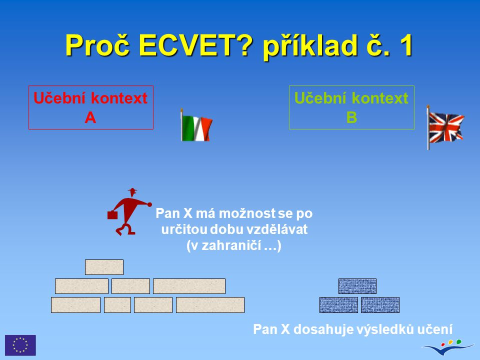 Proč ECVET? příklad č. 1 Pan X dosahuje výsledků učení Pan X má možnost se po určitou dobu vzdělávat (v zahraničí …) Učební kontext A Učební kontext B