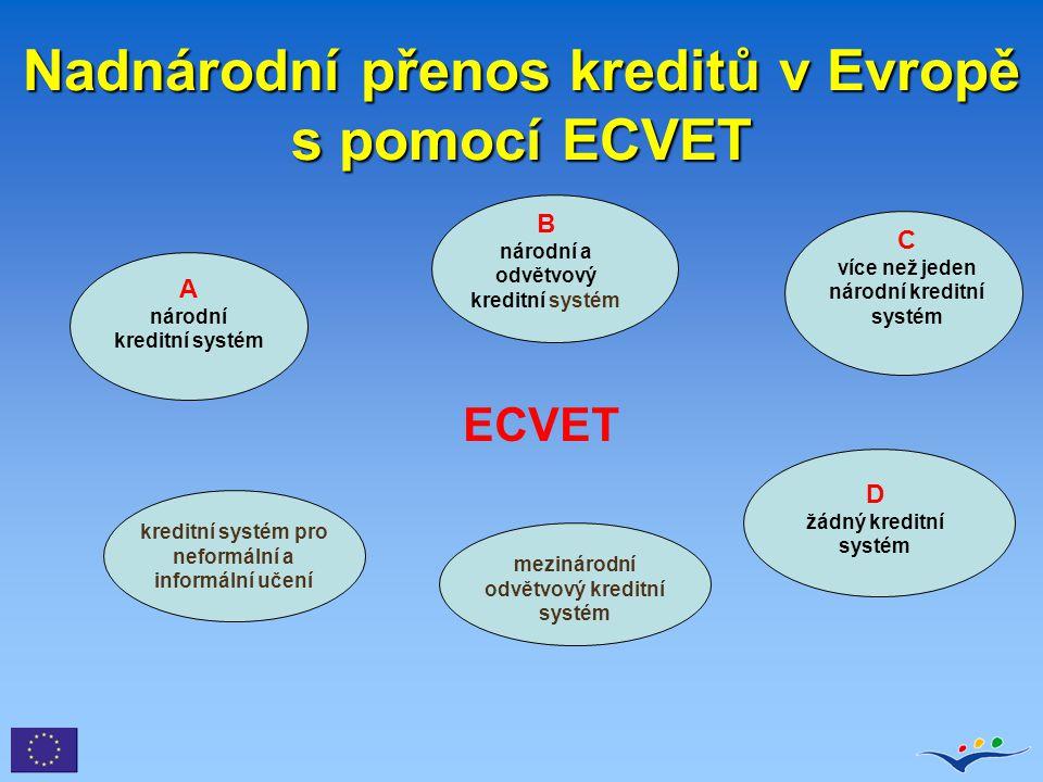 Nadnárodní přenos kreditů v Evropě s pomocí ECVET A národní kreditní systém B národní a odvětvový kreditní systém C více než jeden národní kreditní sy