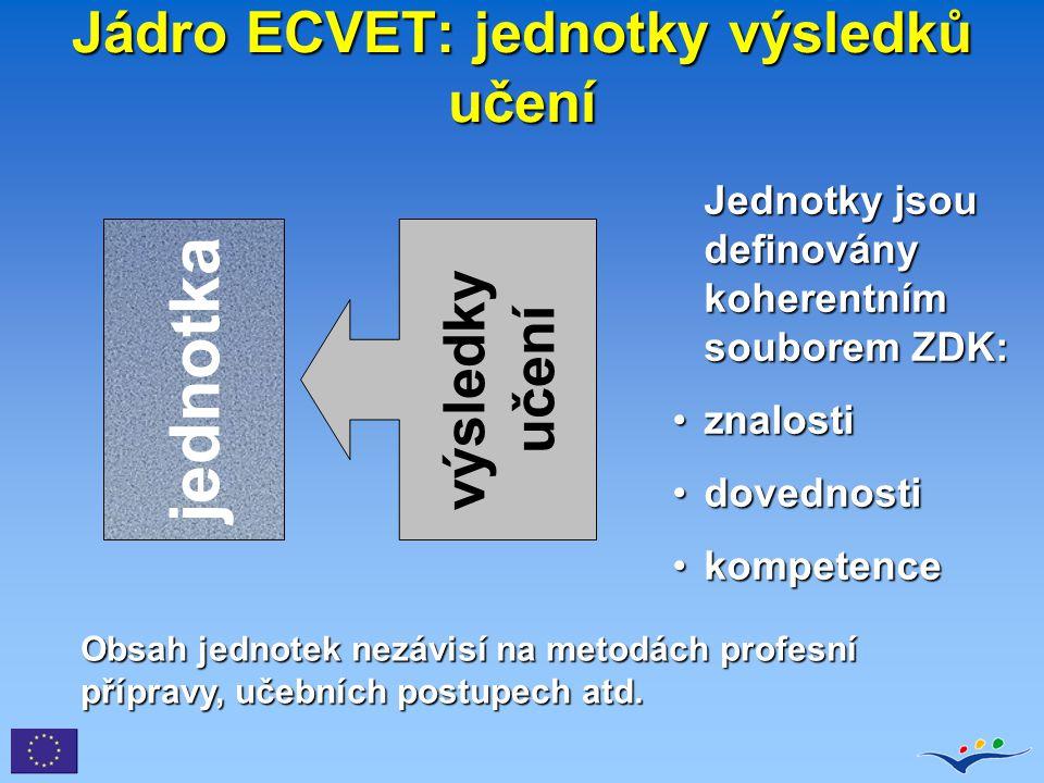 Jádro ECVET: jednotky výsledků učení jednotka výsledky učení Jednotky jsou definovány koherentním souborem ZDK: znalostiznalosti dovednostidovednosti