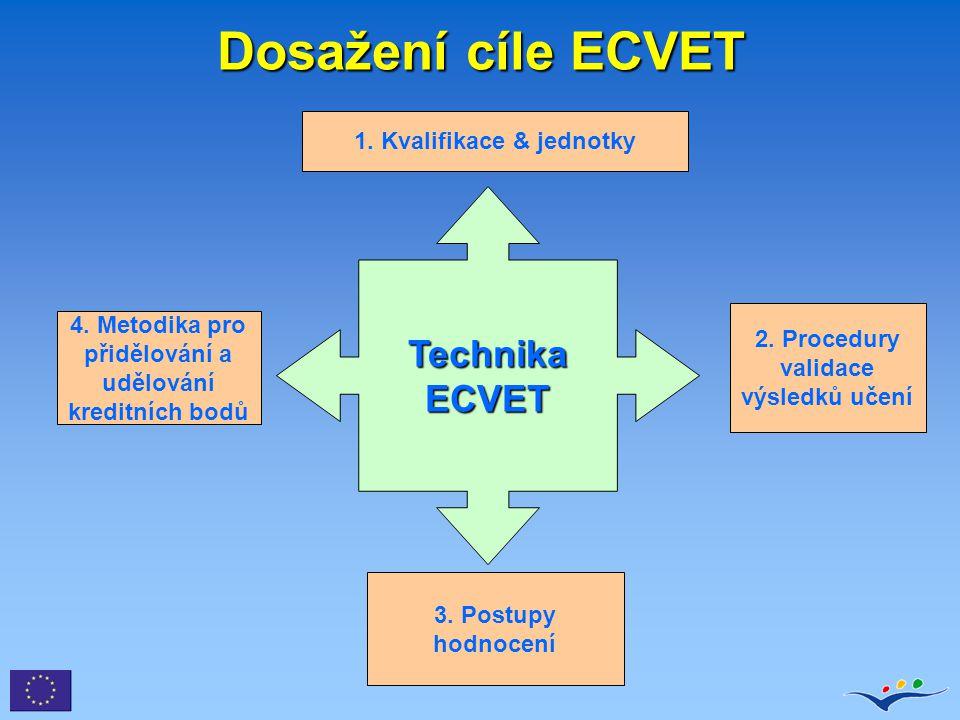 Dosažení cíle ECVET Technika ECVET 1. Kvalifikace & jednotky 4. Metodika pro přidělování a udělování kreditních bodů 3. Postupy hodnocení 2. Procedury