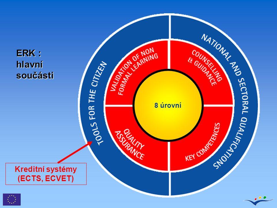 Kreditní body doplňující jednotky Kvalifikace Jednotka Kreditní body přidělené kvalifikaci a každé jednotce kompetentním orgánem