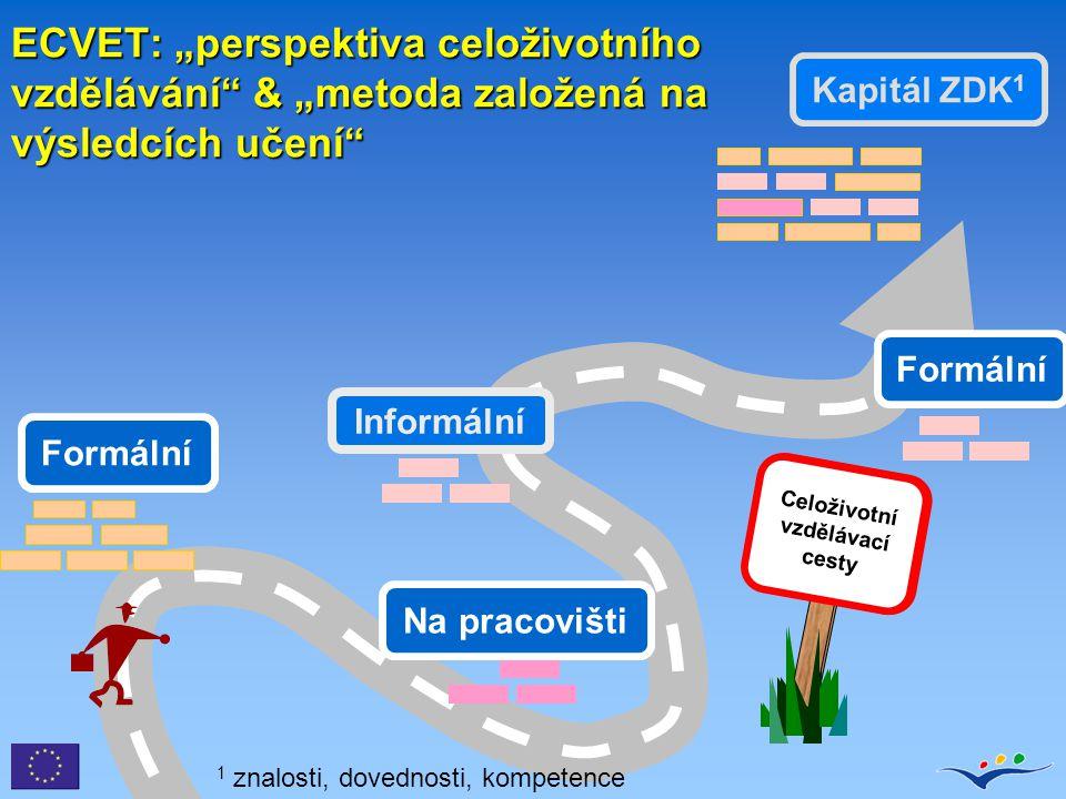 """ECVET: """"perspektiva celoživotního vzdělávání"""" & """"metoda založená na výsledcích učení"""" Celoživotní vzdělávací cesty Kapitál ZDK 1 Formální Informální N"""