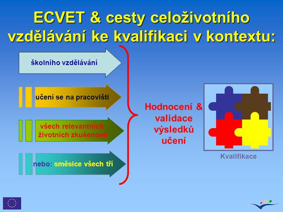 Postup přenosu v ECVET Učební kontext A Učební kontext B Hodnocení výsledků učení Kredit za výsledky učení Validace výsledků učení Uznávání výsledků učení Přepis dokladu