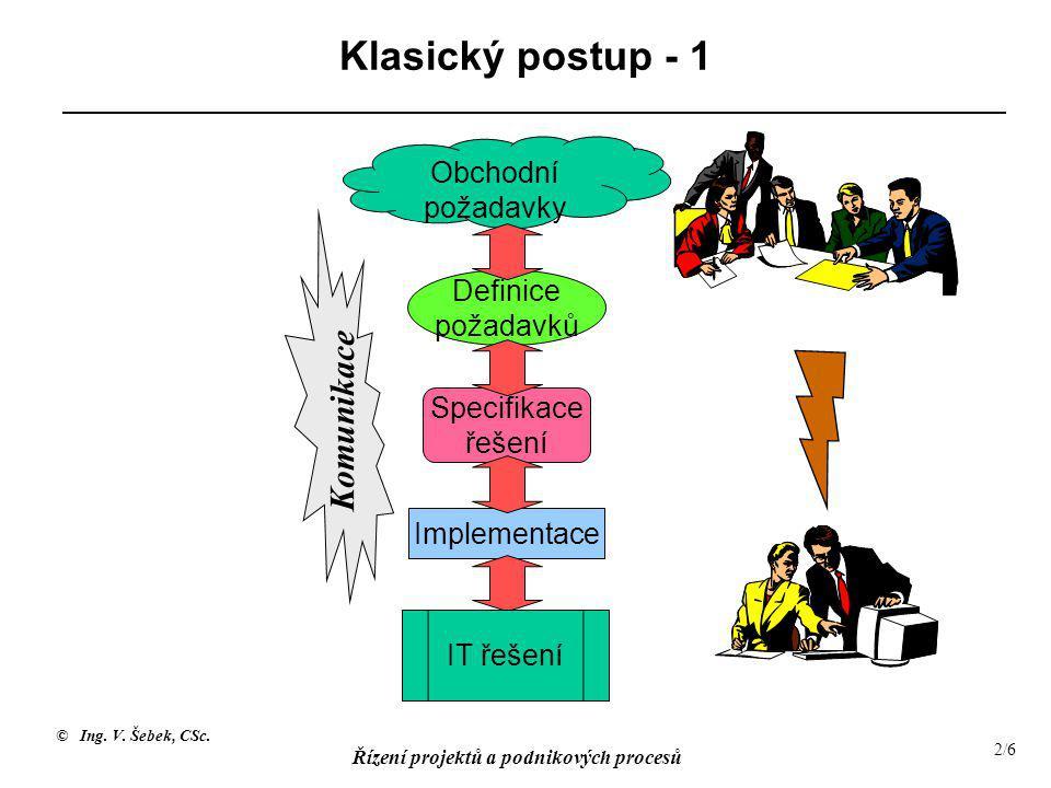 © Ing. V. Šebek, CSc. Řízení projektů a podnikových procesů 2/6 Klasický postup - 1 Komunikace Obchodní požadavky Definice požadavků Specifikace řešen