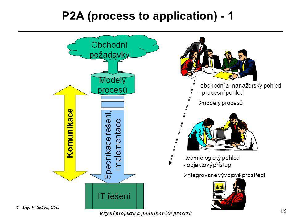 © Ing. V. Šebek, CSc. Řízení projektů a podnikových procesů 4/6 Modely procesů P2A (process to application) - 1 Obchodní požadavky Komunikace Specifik
