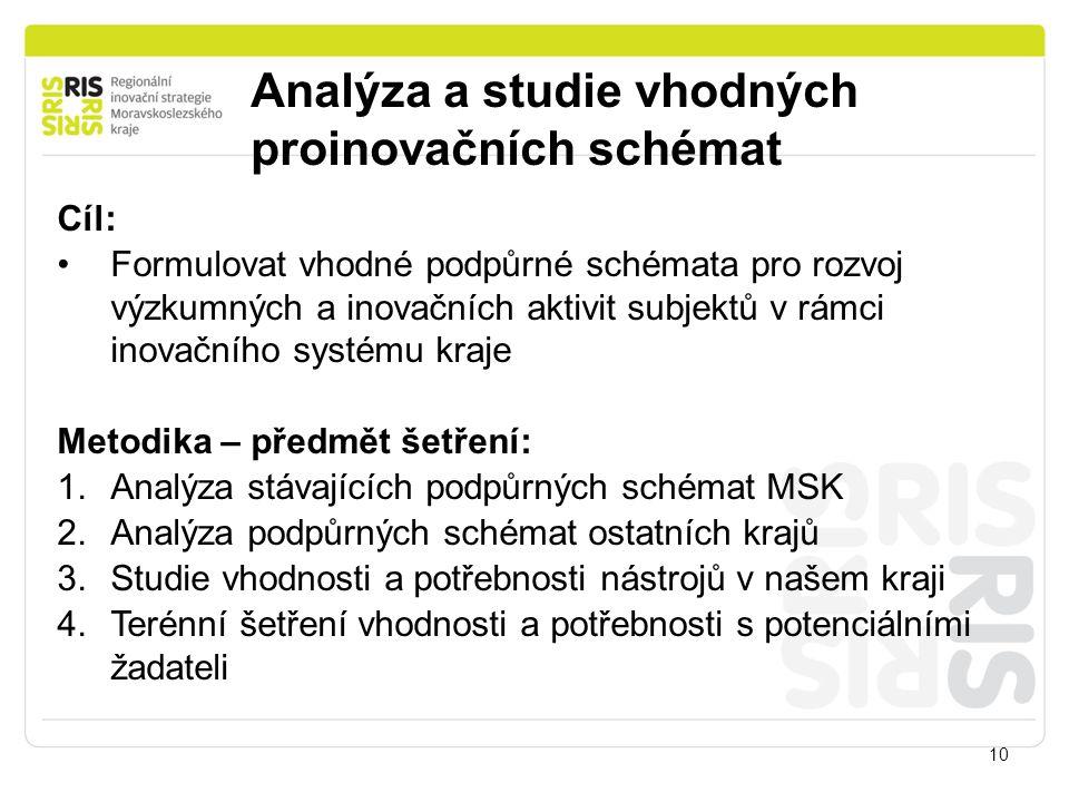 Analýza a studie vhodných proinovačních schémat 10 Cíl: Formulovat vhodné podpůrné schémata pro rozvoj výzkumných a inovačních aktivit subjektů v rámc
