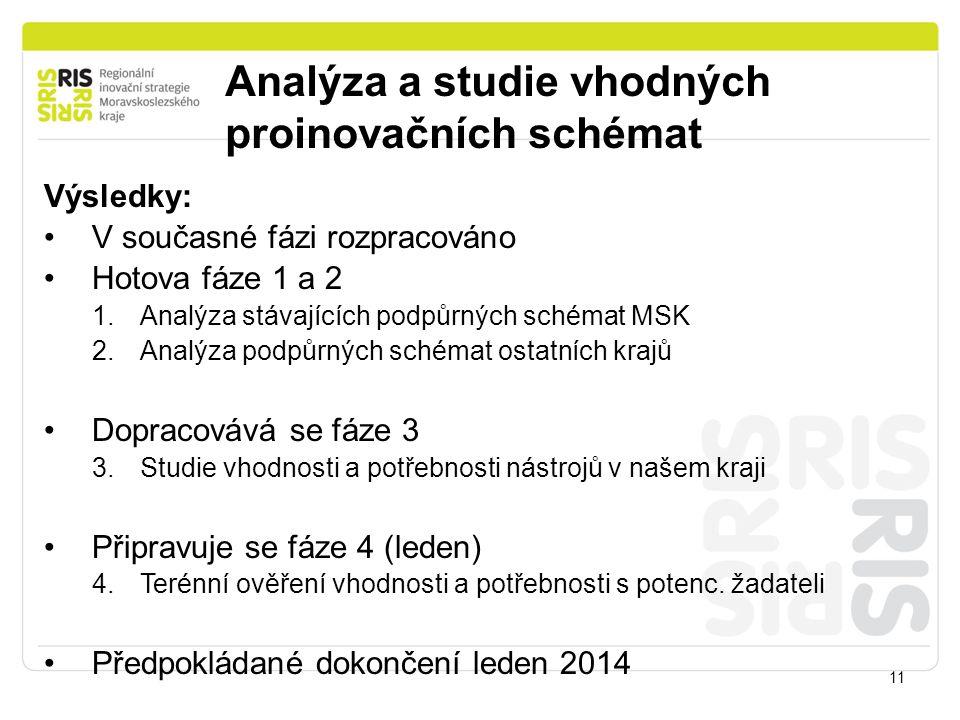 Analýza a studie vhodných proinovačních schémat 11 Výsledky: V současné fázi rozpracováno Hotova fáze 1 a 2 1.Analýza stávajících podpůrných schémat M