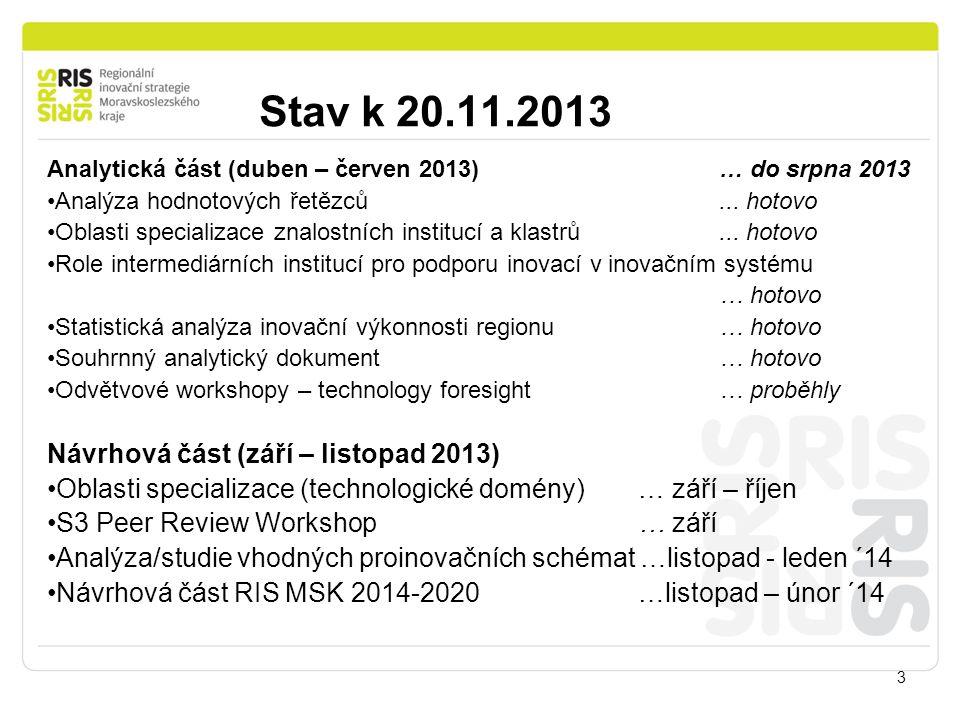 Stav k 20.11.2013 3 Analytická část (duben – červen 2013) … do srpna 2013 Analýza hodnotových řetězců... hotovo Oblasti specializace znalostních insti