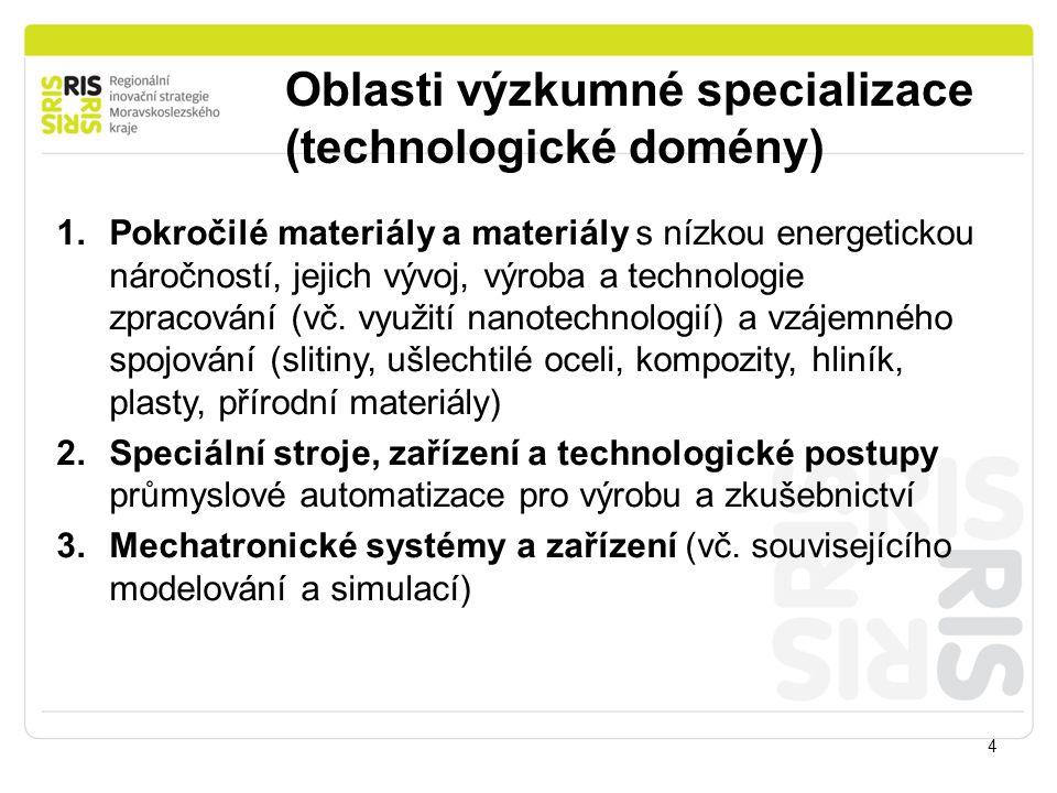 Oblasti výzkumné specializace (technologické domény) 4 1.Pokročilé materiály a materiály s nízkou energetickou náročností, jejich vývoj, výroba a tech