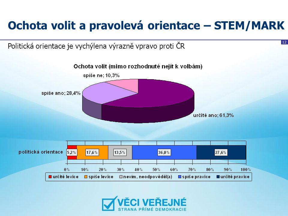 12 Ochota volit a pravolevá orientace – STEM/MARK Politická orientace je vychýlena výrazně vpravo proti ČR