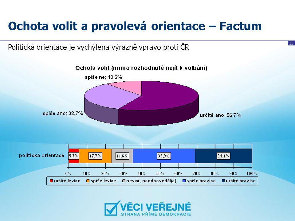 13 Ochota volit a pravolevá orientace – Factum Politická orientace je vychýlena výrazně vpravo proti ČR