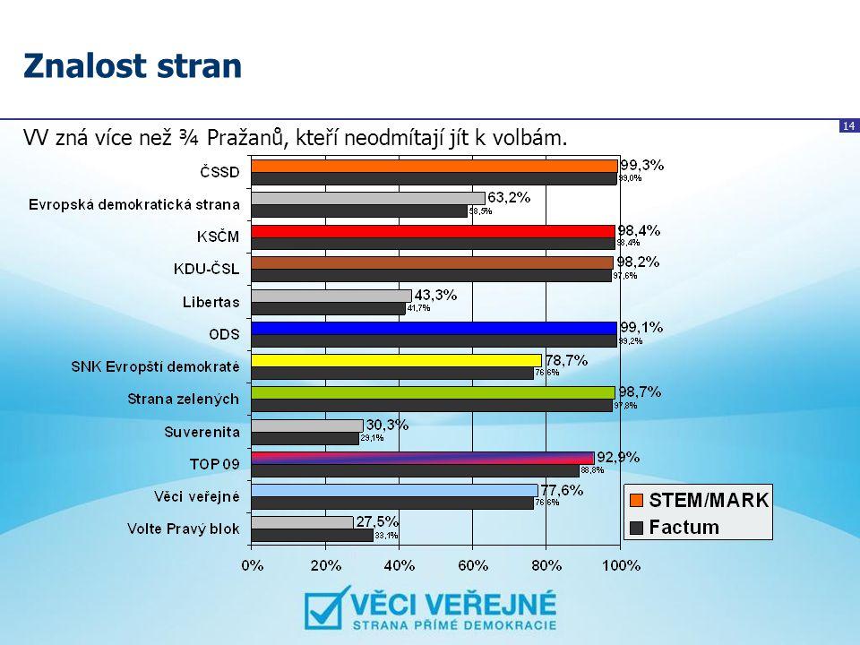 14 Znalost stran VV zná více než ¾ Pražanů, kteří neodmítají jít k volbám.