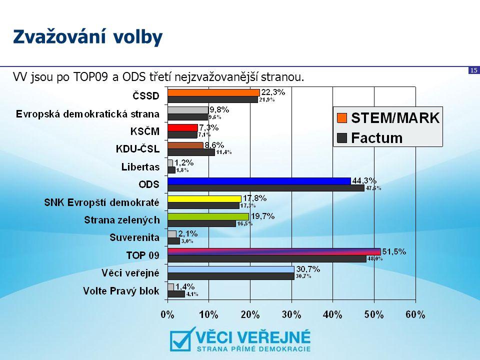 15 Zvažování volby VV jsou po TOP09 a ODS třetí nejzvažovanější stranou.