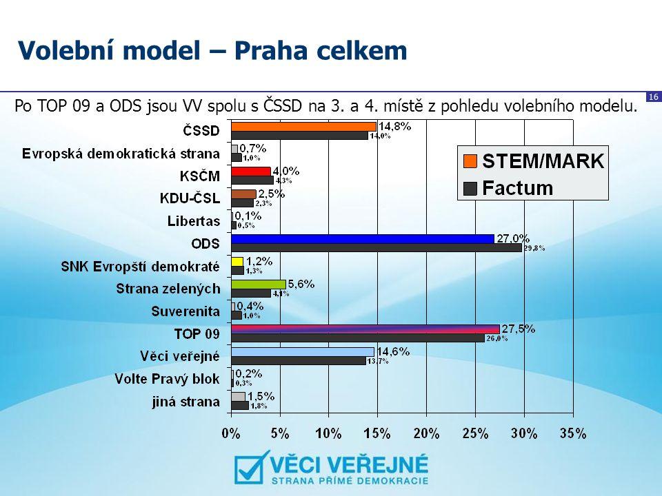 16 Volební model – Praha celkem Po TOP 09 a ODS jsou VV spolu s ČSSD na 3. a 4. místě z pohledu volebního modelu.