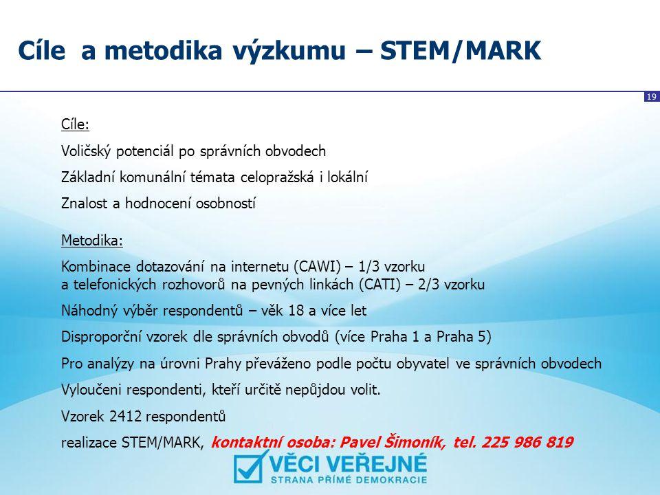 19 Cíle a metodika výzkumu – STEM/MARK Cíle: Voličský potenciál po správních obvodech Základní komunální témata celopražská i lokální Znalost a hodnoc