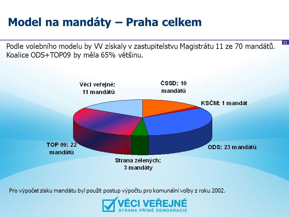 21 Model na mandáty – Praha celkem Podle volebního modelu by VV získaly v zastupitelstvu Magistrátu 11 ze 70 mandátů. Koalice ODS+TOP09 by měla 65% vě