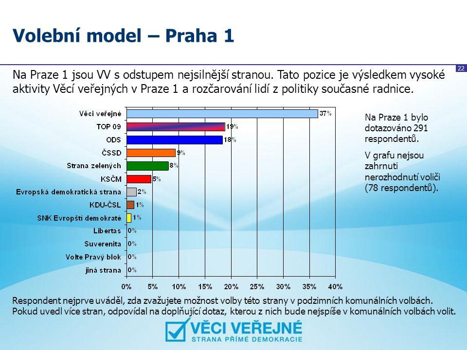 22 Volební model – Praha 1 Na Praze 1 jsou VV s odstupem nejsilnější stranou. Tato pozice je výsledkem vysoké aktivity Věcí veřejných v Praze 1 a rozč