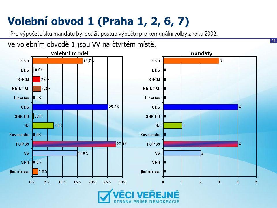 24 Volební obvod 1 (Praha 1, 2, 6, 7) Ve volebním obvodě 1 jsou VV na čtvrtém místě. Pro výpočet zisku mandátu byl použit postup výpočtu pro komunální