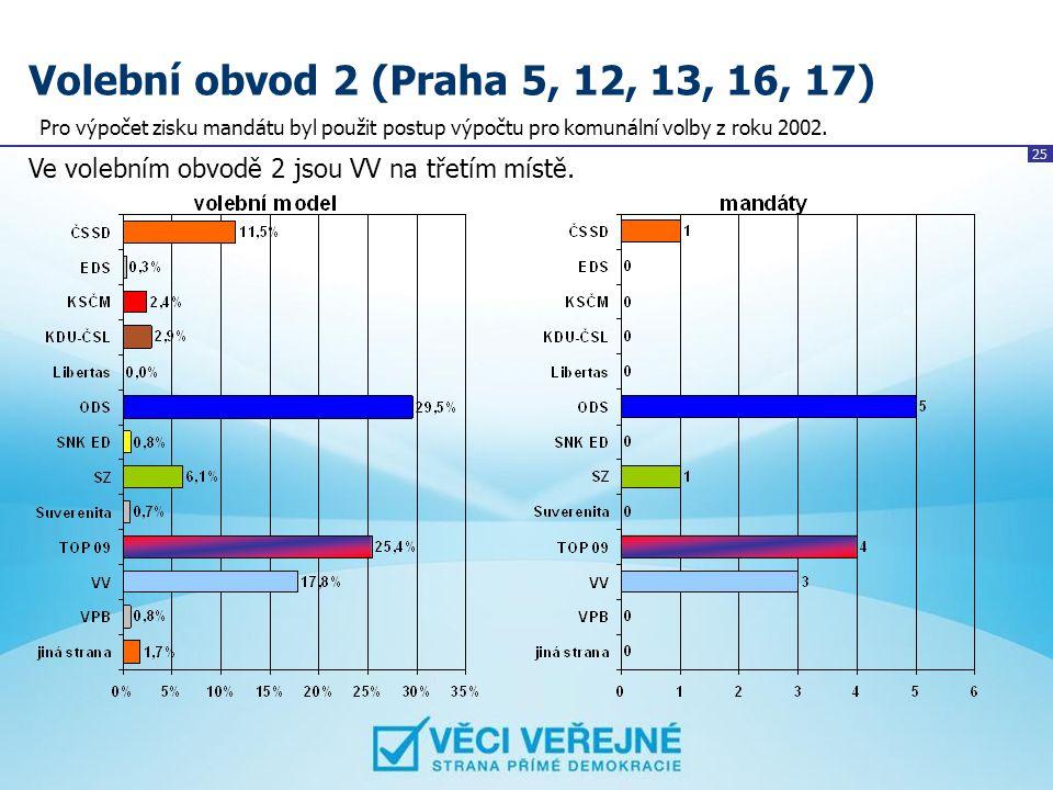 25 Volební obvod 2 (Praha 5, 12, 13, 16, 17) Ve volebním obvodě 2 jsou VV na třetím místě. Pro výpočet zisku mandátu byl použit postup výpočtu pro kom