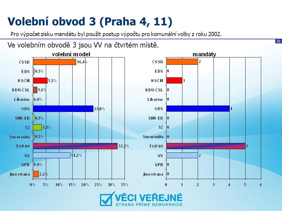 26 Volební obvod 3 (Praha 4, 11) Ve volebním obvodě 3 jsou VV na čtvrtém místě. Pro výpočet zisku mandátu byl použit postup výpočtu pro komunální volb