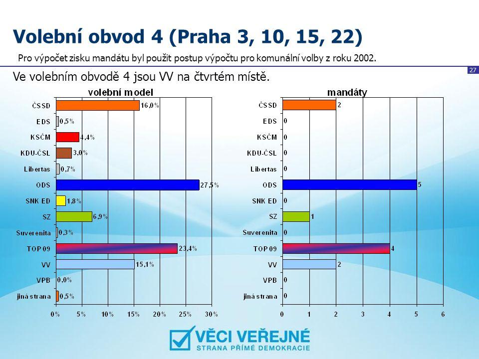 27 Volební obvod 4 (Praha 3, 10, 15, 22) Ve volebním obvodě 4 jsou VV na čtvrtém místě. Pro výpočet zisku mandátu byl použit postup výpočtu pro komuná