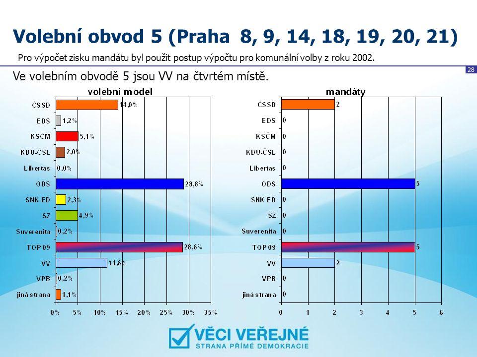 28 Volební obvod 5 (Praha 8, 9, 14, 18, 19, 20, 21) Ve volebním obvodě 5 jsou VV na čtvrtém místě. Pro výpočet zisku mandátu byl použit postup výpočtu