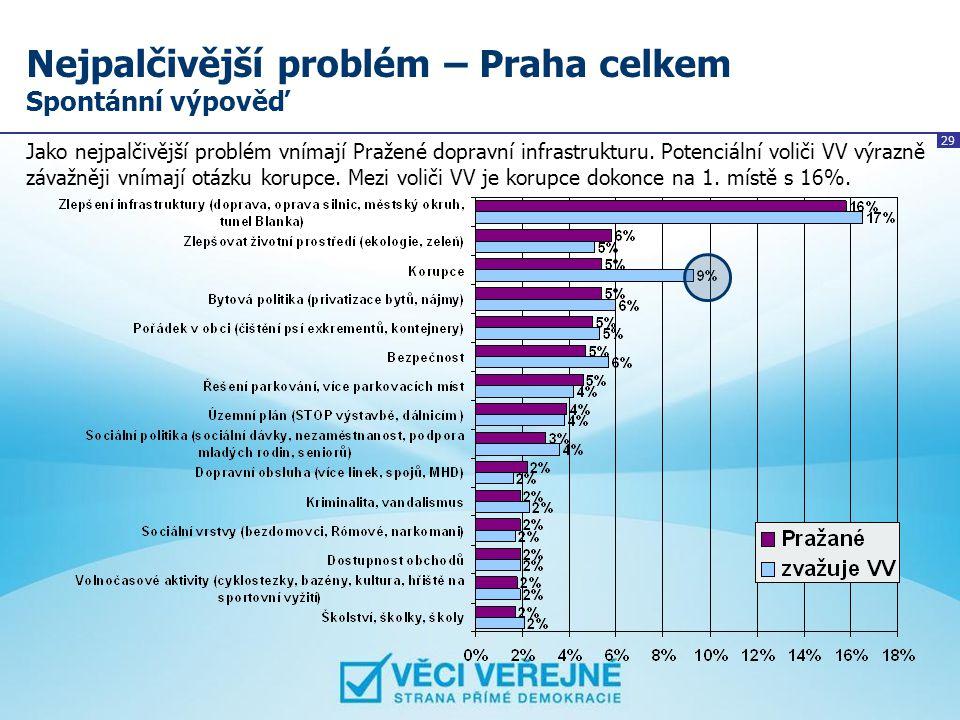 29 Nejpalčivější problém – Praha celkem Spontánní výpověď Jako nejpalčivější problém vnímají Pražené dopravní infrastrukturu. Potenciální voliči VV vý