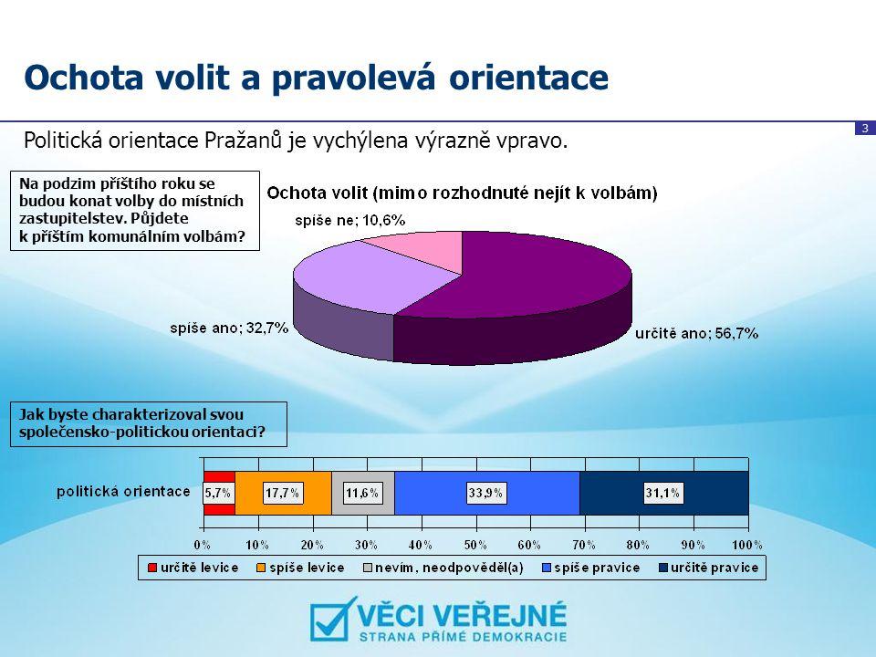 3 Ochota volit a pravolevá orientace Politická orientace Pražanů je vychýlena výrazně vpravo. Na podzim příštího roku se budou konat volby do místních